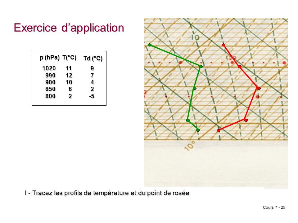 Cours 7 - 29 p (hPa) T(°C) 1020 990 990 900 900 850 850 800 800111210 6 2 Td (°C) 9 7 4 2 -5 -5 Exercice dapplication I - Tracez les profils de tempér