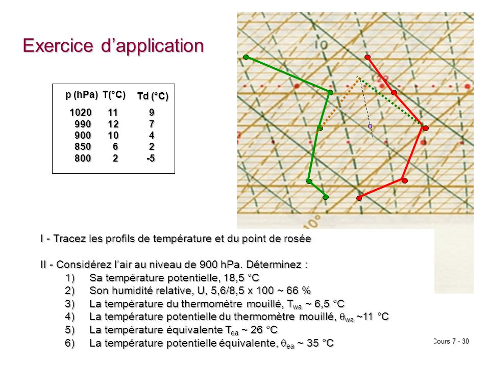 Cours 7 - 30 p (hPa) T(°C) 1020 990 990 900 900 850 850 800 800111210 6 2 Td (°C) 9 7 4 2 -5 -5 Exercice dapplication I - Tracez les profils de tempér