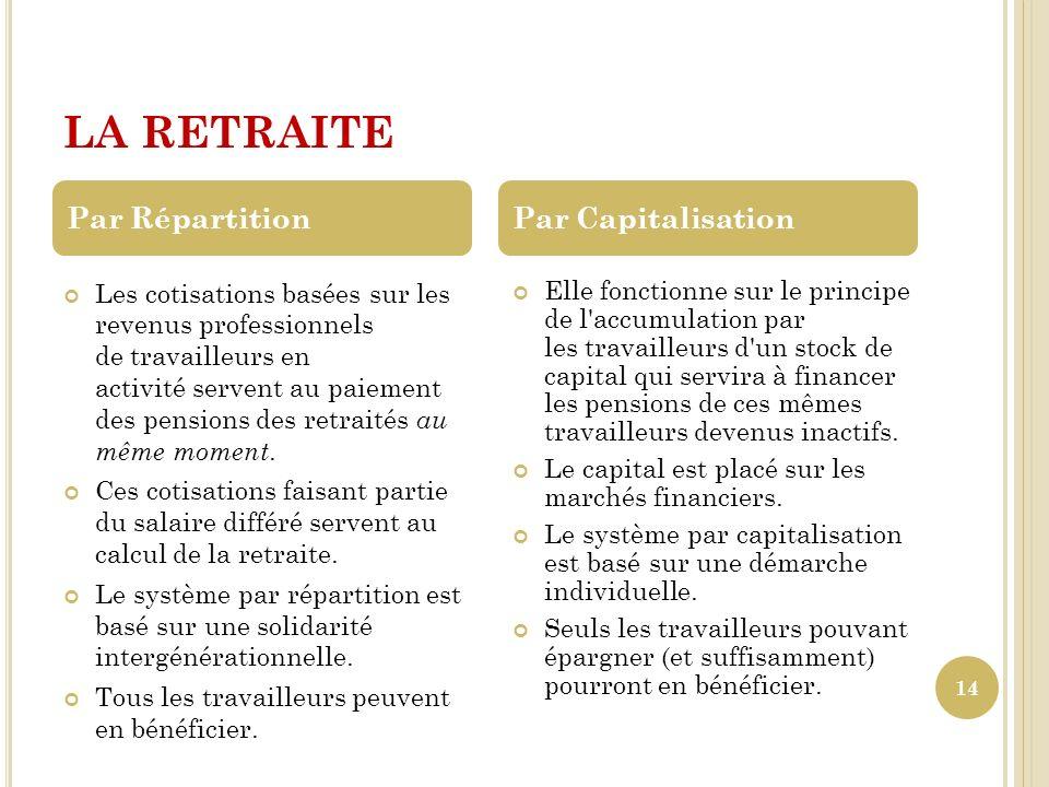 LA RETRAITE Les cotisations basées sur les revenus professionnels de travailleurs en activité servent au paiement des pensions des retraités au même m