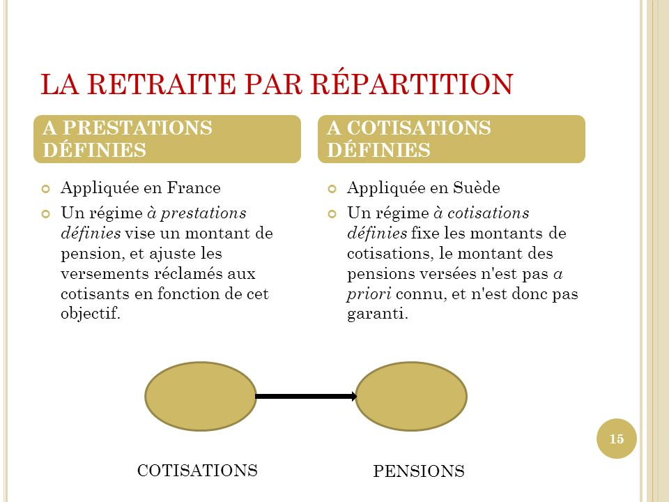 LA RETRAITE PAR RÉPARTITION Appliquée en France Un régime à prestations définies vise un montant de pension, et ajuste les versements réclamés aux cot