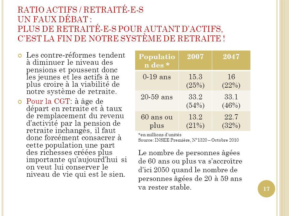 RATIO ACTIFS / RETRAITÉ-E-S UN FAUX DÉBAT : PLUS DE RETRAITÉ-E-S POUR AUTANT DACTIFS, CEST LA FIN DE NOTRE SYSTÈME DE RETRAITE ! 17 Les contre-réforme