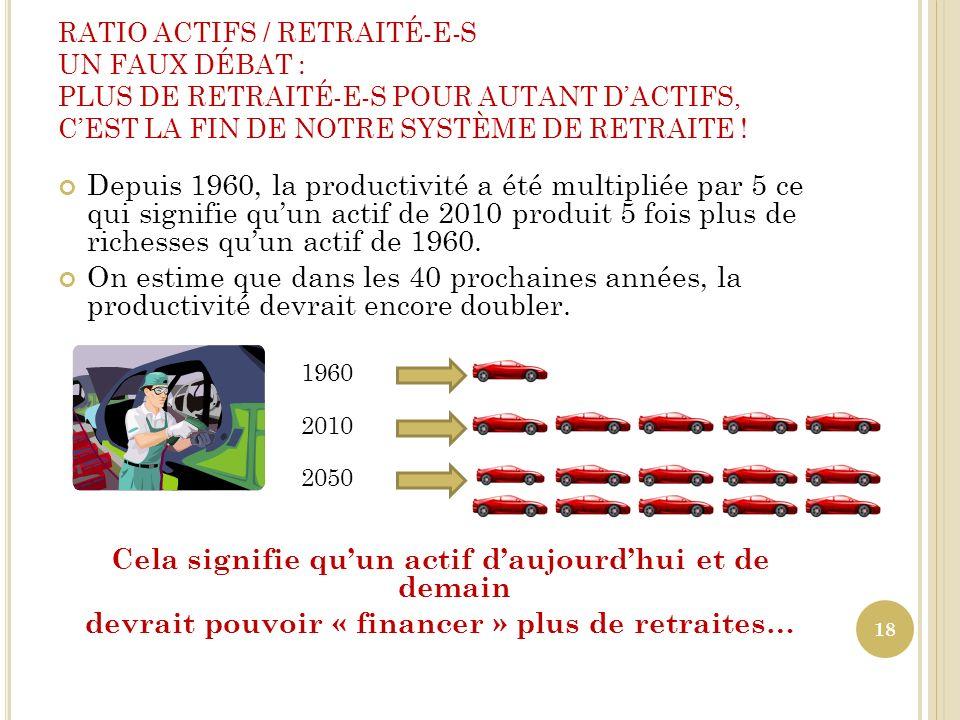 RATIO ACTIFS / RETRAITÉ-E-S UN FAUX DÉBAT : PLUS DE RETRAITÉ-E-S POUR AUTANT DACTIFS, CEST LA FIN DE NOTRE SYSTÈME DE RETRAITE ! Depuis 1960, la produ