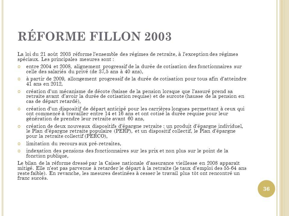 RÉFORME FILLON 2003 La loi du 21 août 2003 réforme lensemble des régimes de retraite, à lexception des régimes spéciaux. Les principales mesures sont