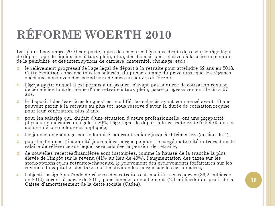 RÉFORME WOERTH 2010 La loi du 9 novembre 2010 comporte, outre des mesures liées aux droits des assurés (âge légal de départ, âge de liquidation à taux