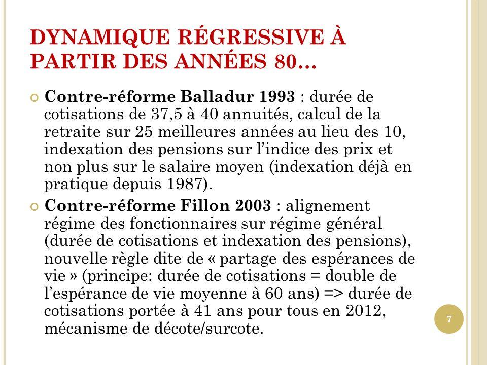 DYNAMIQUE RÉGRESSIVE À PARTIR DES ANNÉES 80… Contre-réforme Balladur 1993 : durée de cotisations de 37,5 à 40 annuités, calcul de la retraite sur 25 m