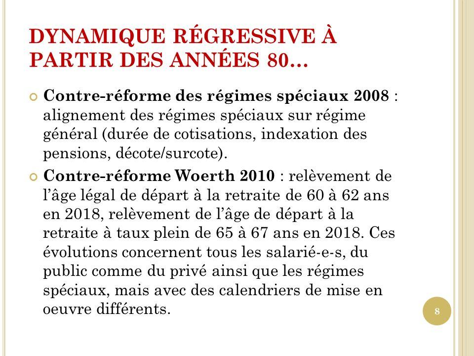DYNAMIQUE RÉGRESSIVE À PARTIR DES ANNÉES 80… Contre-réforme des régimes spéciaux 2008 : alignement des régimes spéciaux sur régime général (durée de c