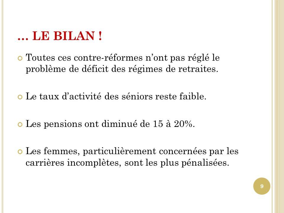 … LE BILAN ! Toutes ces contre-réformes nont pas réglé le problème de déficit des régimes de retraites. Le taux dactivité des séniors reste faible. Le