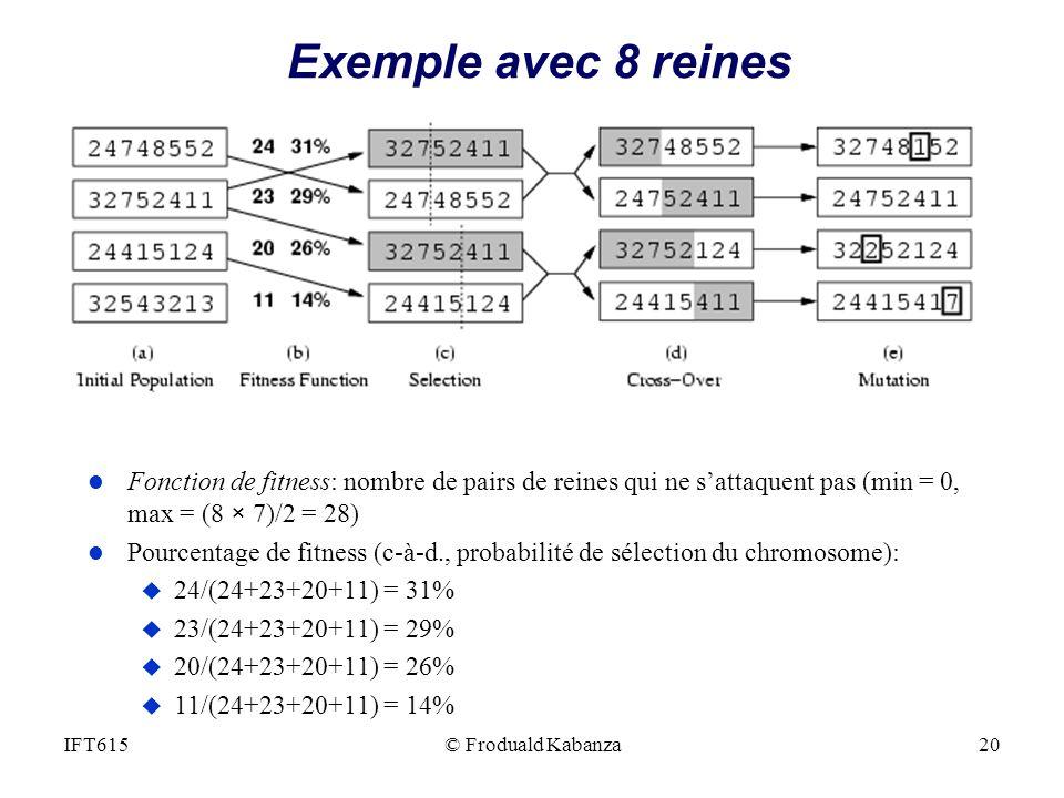 © Froduald Kabanza20IFT615 Exemple avec 8 reines l Fonction de fitness: nombre de pairs de reines qui ne sattaquent pas (min = 0, max = (8 × 7)/2 = 28