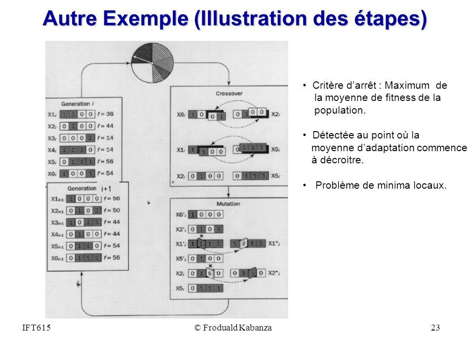 IFT615© Froduald Kabanza23 Autre Exemple (Illustration des étapes) i+1 Critère darrêt : Maximum de la moyenne de fitness de la population. Détectée au