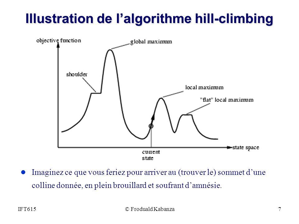 © Froduald Kabanza7IFT615 Illustration de lalgorithme hill-climbing l Imaginez ce que vous feriez pour arriver au (trouver le) sommet dune colline don