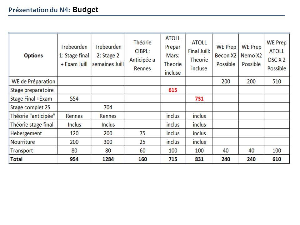 Présentation du N4: Budget