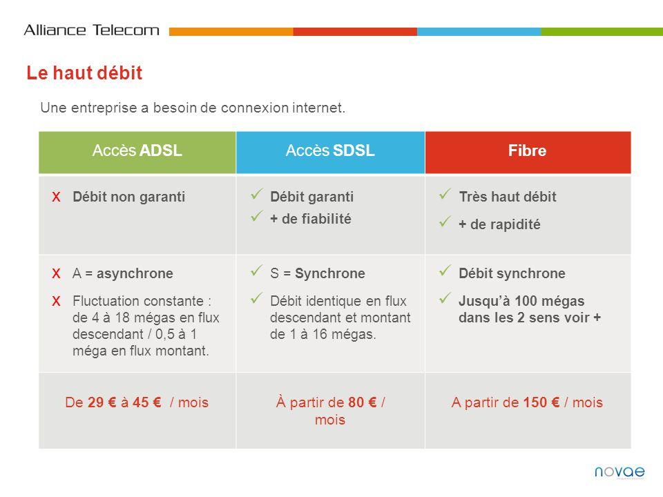 Accès ADSLAccès SDSLFibre Débit non garanti Débit garanti + de fiabilité Très haut débit + de rapidité A = asynchrone Fluctuation constante : de 4 à 1