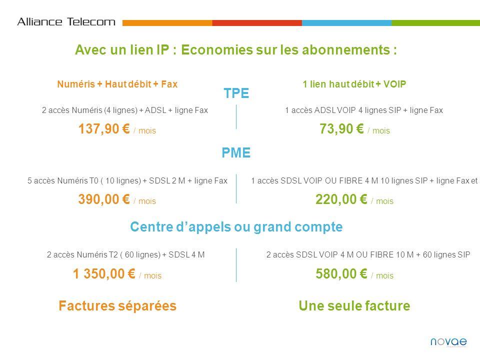 Factures séparéesUne seule facture TPE 2 accès Numéris (4 lignes) + ADSL + ligne Fax1 accès ADSL VOIP 4 lignes SIP + ligne Fax 137,90 / mois 73,90 / m