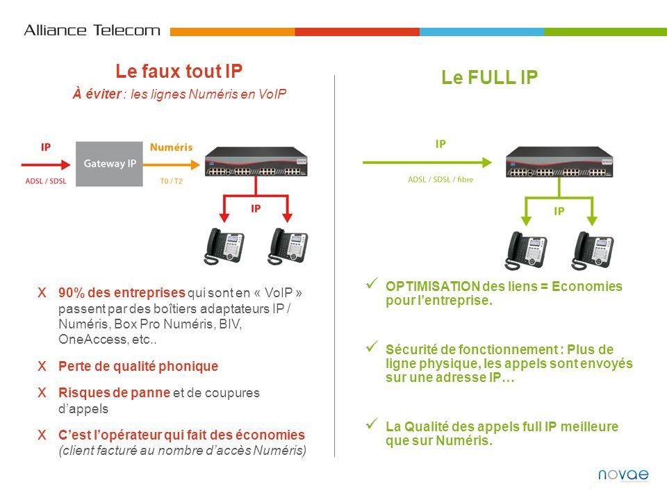 Le faux tout IP À éviter : les lignes Numéris en VoIP Le FULL IP 90% des entreprises qui sont en « VoIP » passent par des boîtiers adaptateurs IP / Nu