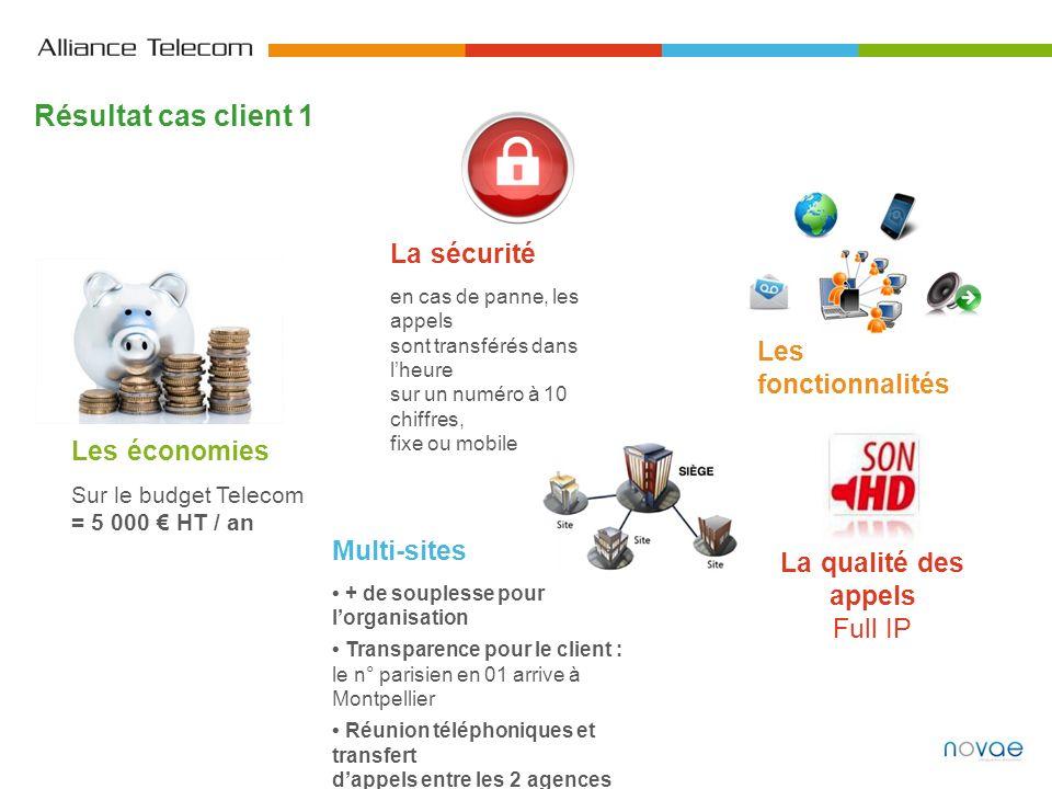 Résultat cas client 1 Les économies Sur le budget Telecom = 5 000 HT / an La sécurité en cas de panne, les appels sont transférés dans lheure sur un n