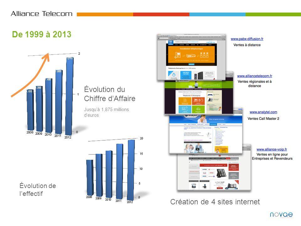De 1999 à 2013 Évolution du Chiffre dAffaire Jusquà 1,875 millions deuros Évolution de leffectif Création de 4 sites internet
