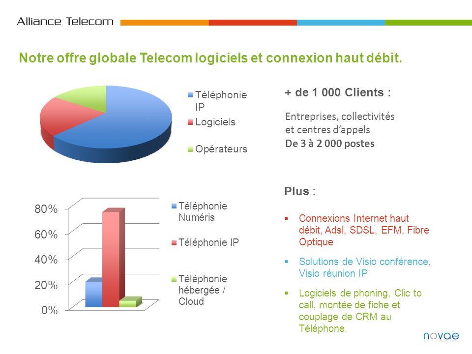 Notre offre globale Telecom logiciels et connexion haut débit. + de 1 000 Clients : Entreprises, collectivités et centres dappels De 3 à 2 000 postes
