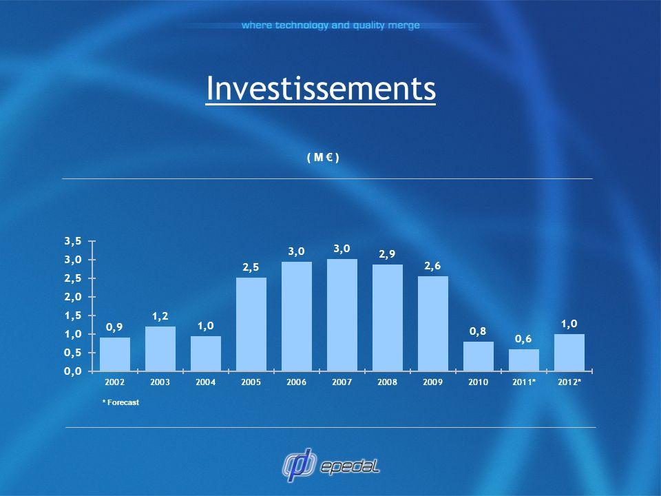 Investissements ( M ) * Forecast