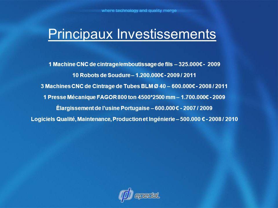 Principaux Investissements 1 Machine CNC de cintrage/emboutissage de fils – 325.000 - 2009 10 Robots de Soudure – 1.200.000 - 2009 / 2011 3 Machines C