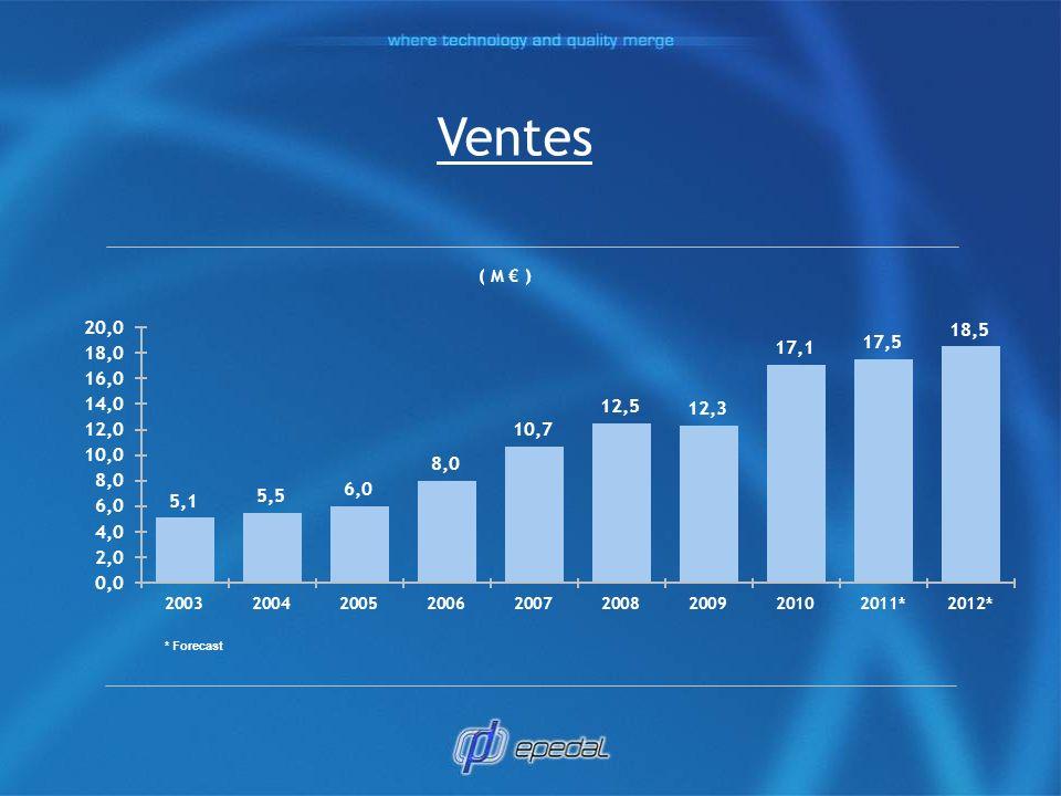 Ventes ( M ) * Forecast