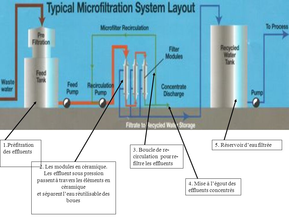 1.Préfitration des effluents 2. Les modules en céramique.