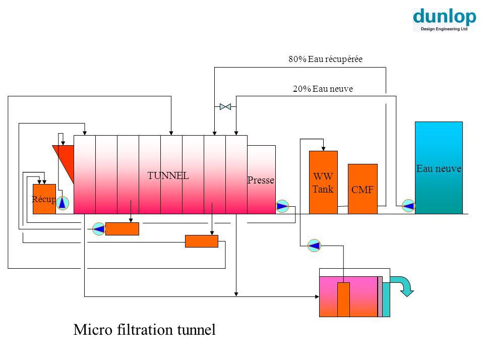 Eau neuve CMF WW Tank Micro filtration tunnel 20% Eau neuve Presse TUNNEL Récup 80% Eau récupérée