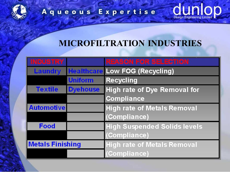 MICROFILTRATION INDUSTRIES