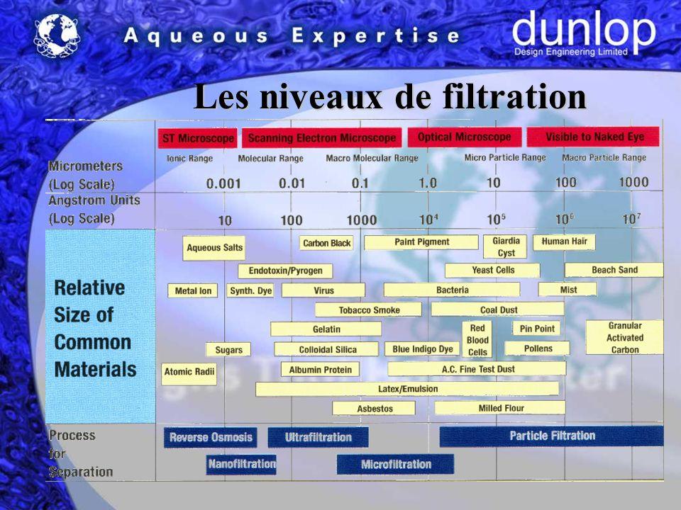 Les niveaux de filtration Les niveaux de filtration