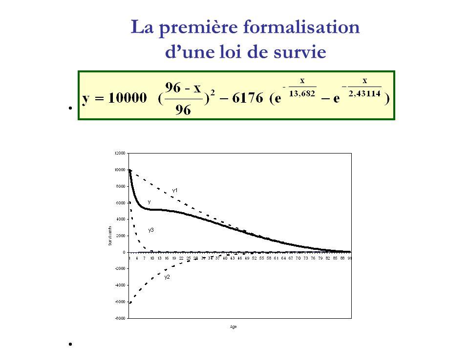 La première formalisation dune loi de survie
