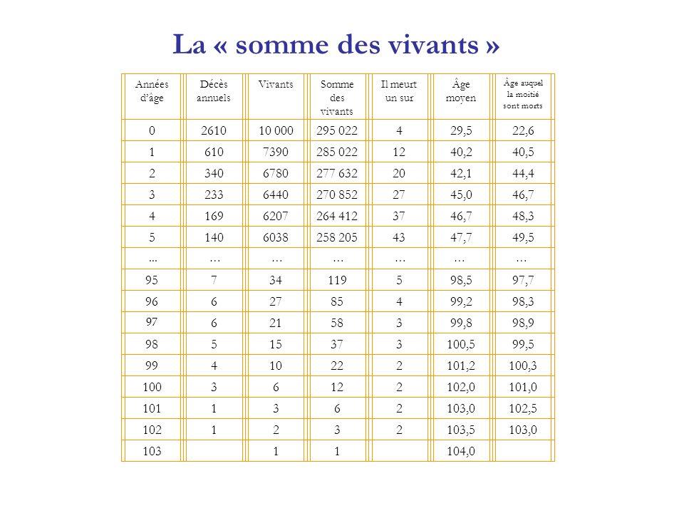 La « somme des vivants » Années dâge Décès annuels VivantsSomme des vivants Il meurt un sur Âge moyen Âge auquel la moitié sont morts 0261010 000295 0