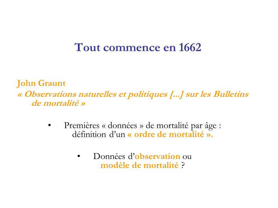 Tout commence en 1662 John Graunt « Observations naturelles et politiques [...] sur les Bulletins de mortalité » Premières « données » de mortalité pa