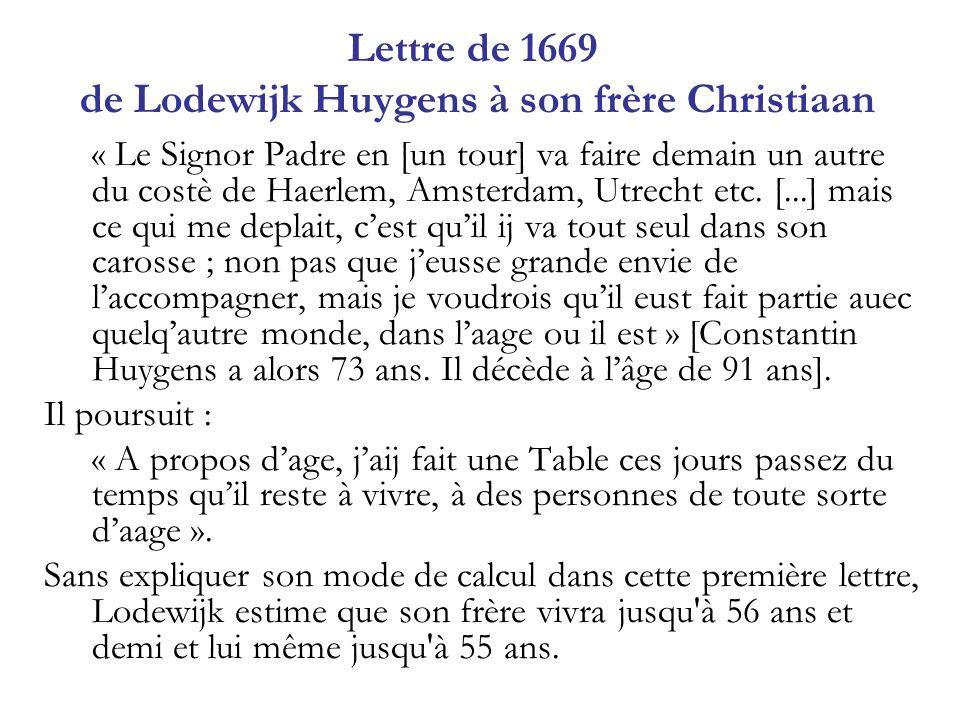 Lettre de 1669 de Lodewijk Huygens à son frère Christiaan « Le Signor Padre en [un tour] va faire demain un autre du costè de Haerlem, Amsterdam, Utre