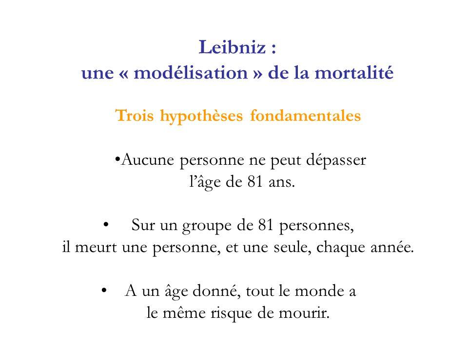 Leibniz : une « modélisation » de la mortalité Trois hypothèses fondamentales Aucune personne ne peut dépasser lâge de 81 ans. Sur un groupe de 81 per