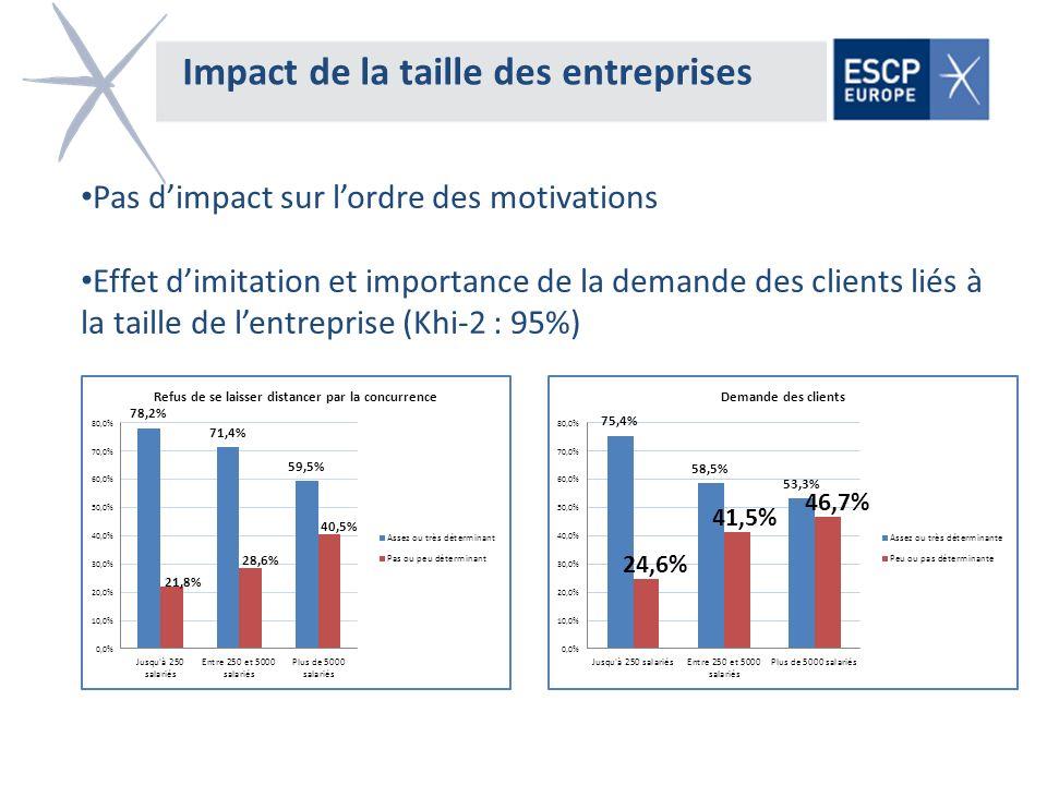 Impact de la taille des entreprises Pas dimpact sur lordre des motivations Effet dimitation et importance de la demande des clients liés à la taille d
