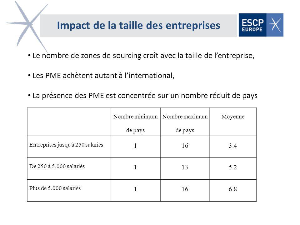 Le nombre de zones de sourcing croît avec la taille de lentreprise, Les PME achètent autant à linternational, La présence des PME est concentrée sur u