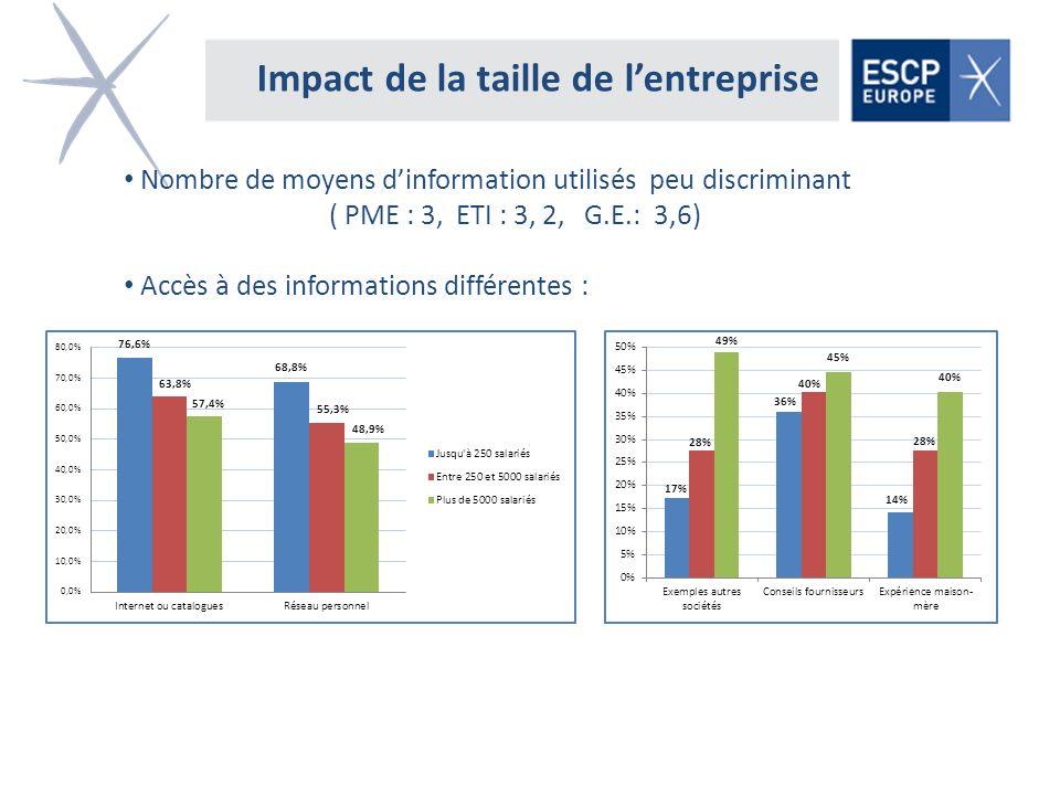 Impact de la taille de lentreprise Nombre de moyens dinformation utilisés peu discriminant ( PME : 3, ETI : 3, 2, G.E.: 3,6) Accès à des informations