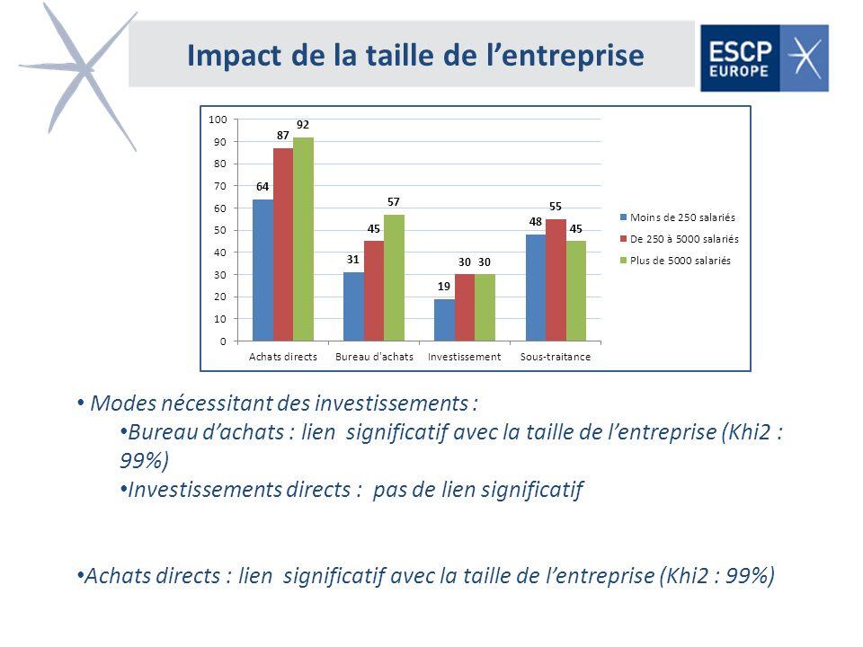Impact de la taille de lentreprise Modes nécessitant des investissements : Bureau dachats : lien significatif avec la taille de lentreprise (Khi2 : 99