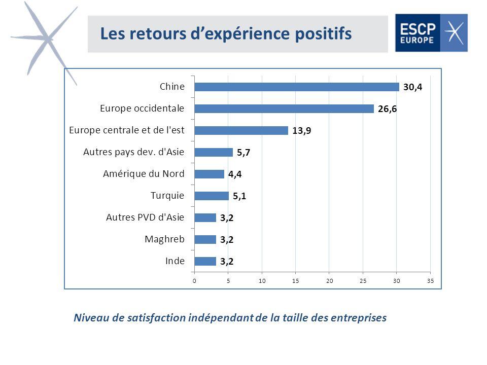 Les retours dexpérience positifs Niveau de satisfaction indépendant de la taille des entreprises