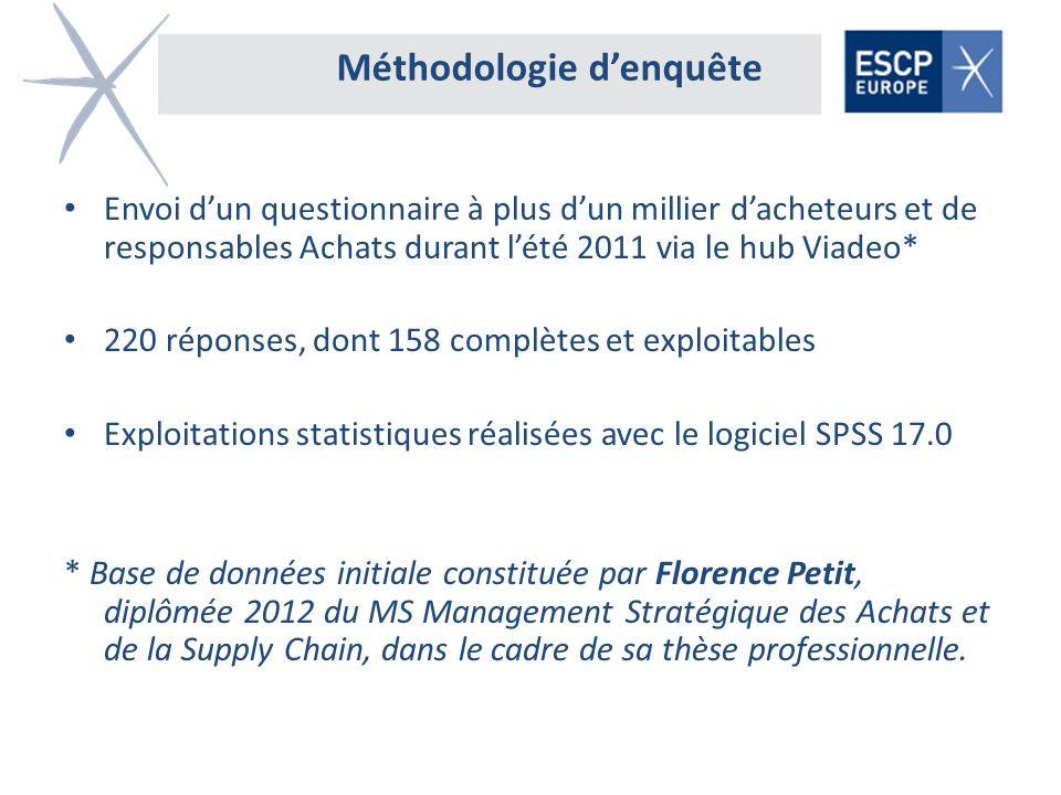 Méthodologie denquête Envoi dun questionnaire à plus dun millier dacheteurs et de responsables Achats durant lété 2011 via le hub Viadeo* 220 réponses