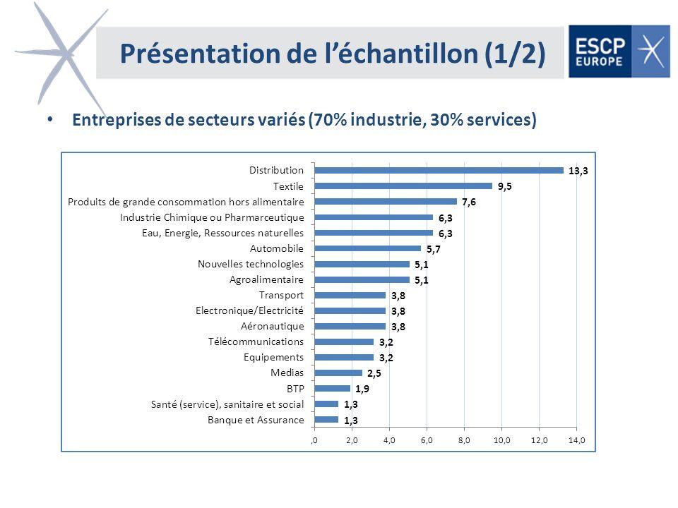 Présentation de léchantillon (1/2) Entreprises de secteurs variés (70% industrie, 30% services)