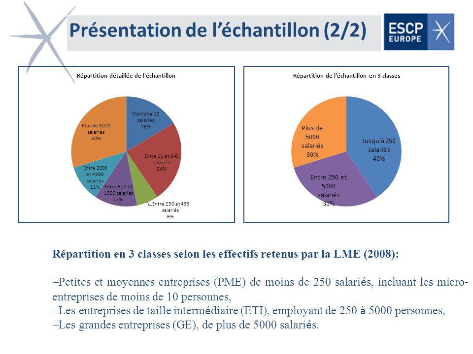 Présentation de léchantillon (2/2) Répartition en 3 classes selon les effectifs retenus par la LME (2008): Petites et moyennes entreprises (PME) de mo