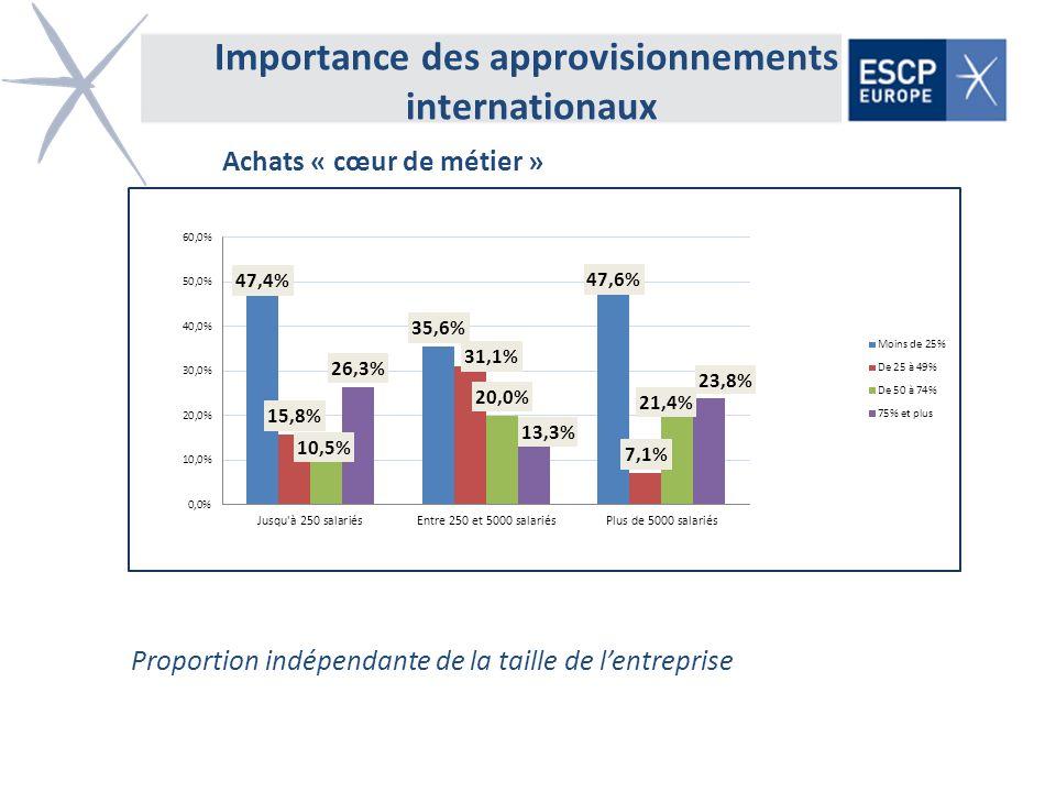 Importance des approvisionnements internationaux Proportion indépendante de la taille de lentreprise Achats « cœur de métier »