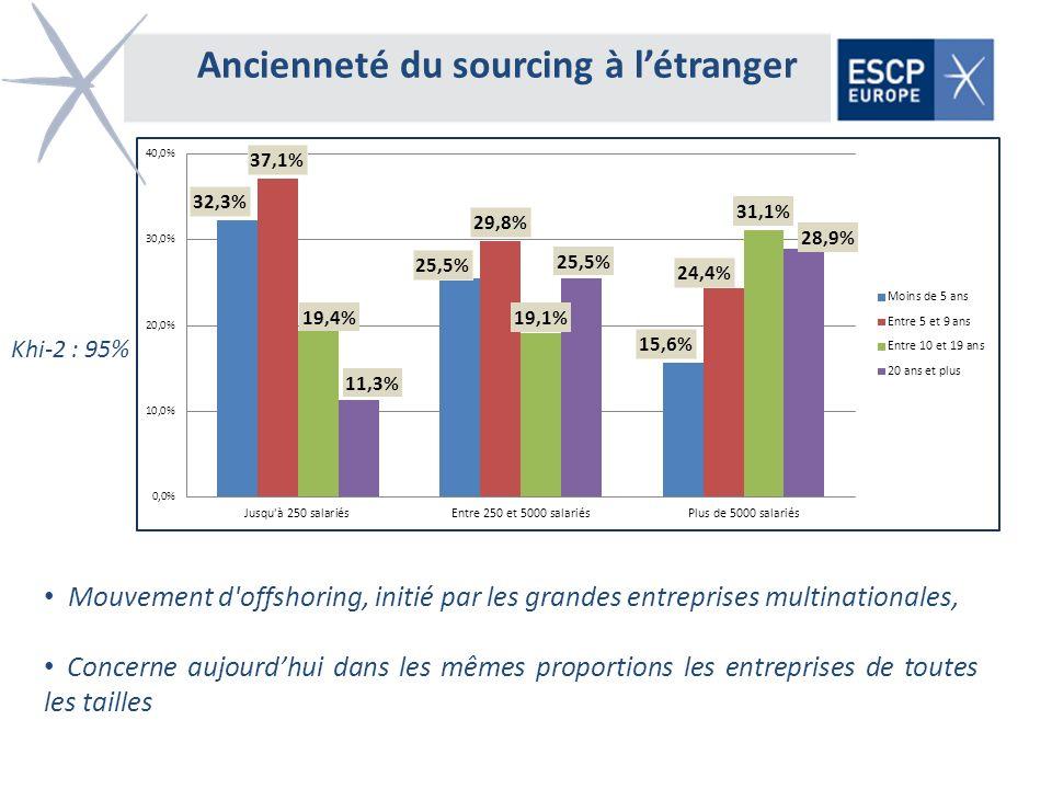 Ancienneté du sourcing à létranger Khi-2 : 95% Mouvement d'offshoring, initié par les grandes entreprises multinationales, Concerne aujourdhui dans le
