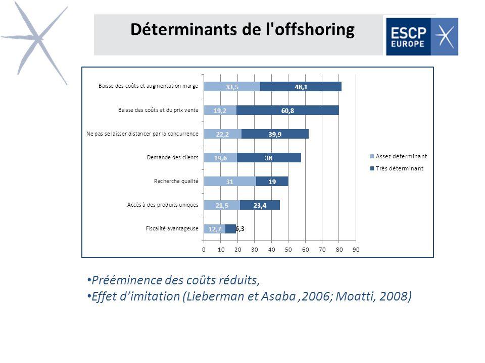 Déterminants de l'offshoring Prééminence des coûts réduits, Effet dimitation (Lieberman et Asaba,2006; Moatti, 2008)