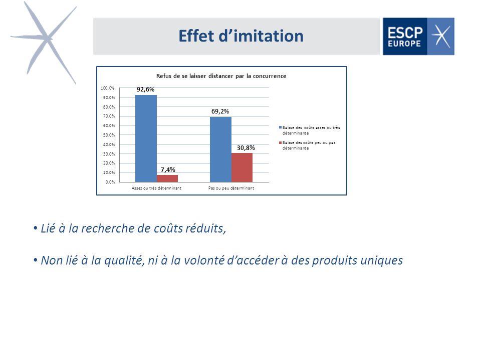 Effet dimitation Lié à la recherche de coûts réduits, Non lié à la qualité, ni à la volonté daccéder à des produits uniques