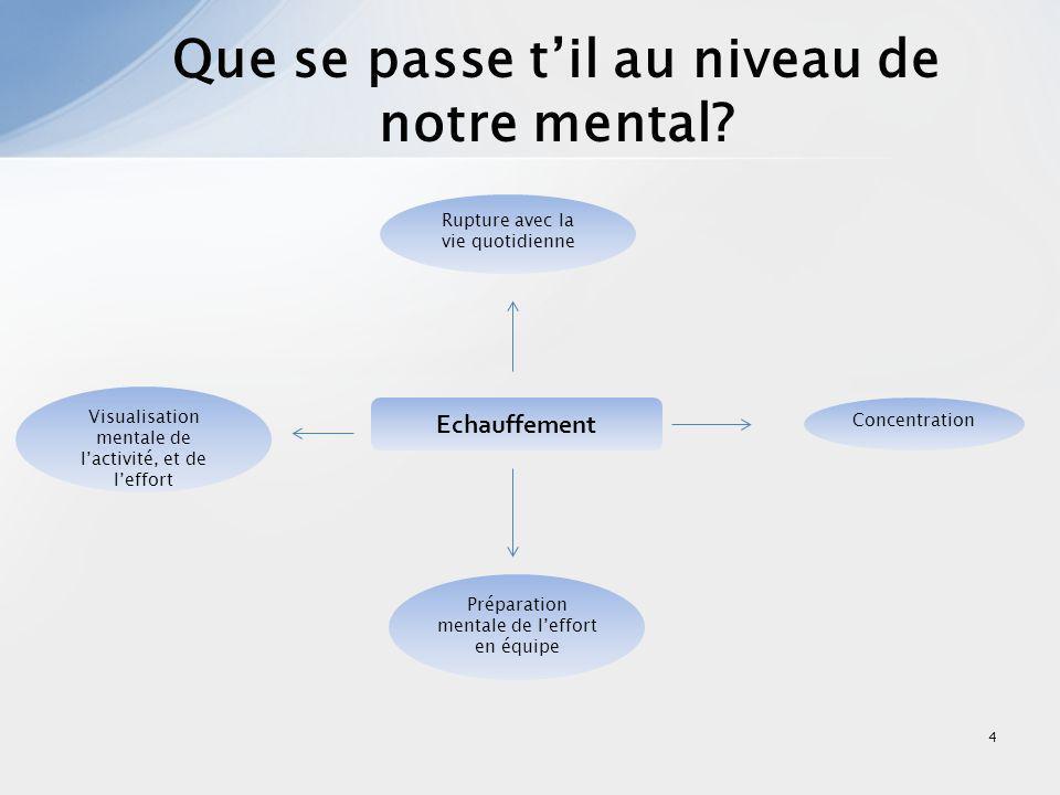 4 Que se passe til au niveau de notre mental? Echauffement Visualisation mentale de lactivité, et de leffort Rupture avec la vie quotidienne Concentra