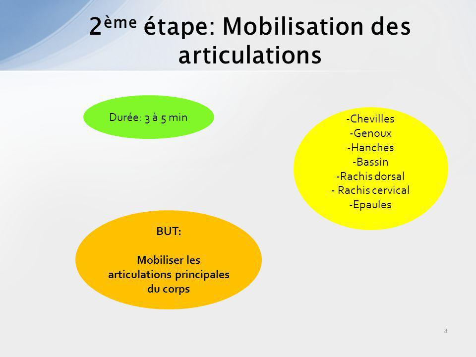 9 3 ème étape: Etirements activo- dynamiques Durée: 10 min BUT: Préparer le tissu neuromusculaire à leffort intense 3 phases: 1.Allongement du muscle 2.Contraction 3.Phase dynamique