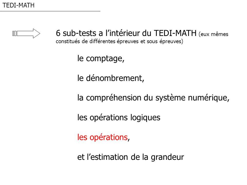 TEDI-MATH Les opérations (1) Il sagit dévaluer la capacité des enfants à résoudre trois des quatre opérations arithmétiques Compter des objets Compter sur les doigts Compter verbalement Utiliser des décompositions Récupérer la réponse en mémoire à long terme Siegler (1987) Succession de 5 types de stratégies pour laddition : Ashcraft et Fierman (1982) Le passage de stratégies reconstructives à la récupération se fait au niveau 3ème primaire (8 ans approximativement) TOUT MAX MIN