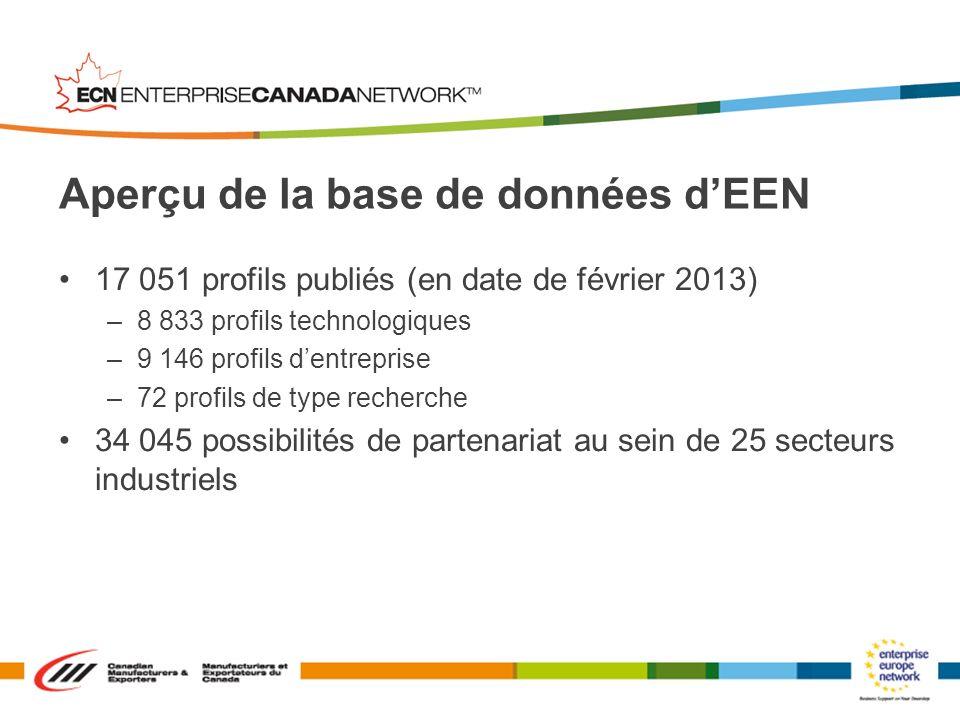 17 051 profils publiés (en date de février 2013) –8 833 profils technologiques –9 146 profils dentreprise –72 profils de type recherche 34 045 possibi