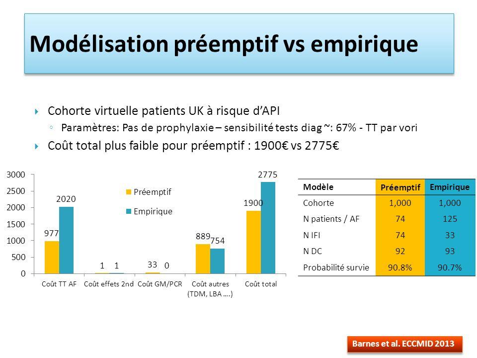 Cohorte virtuelle patients UK à risque dAPI Paramètres: Pas de prophylaxie – sensibilité tests diag ~: 67% - TT par vori Coût total plus faible pour préemptif : 1900 vs 2775 Modélisation préemptif vs empirique Barnes et al.